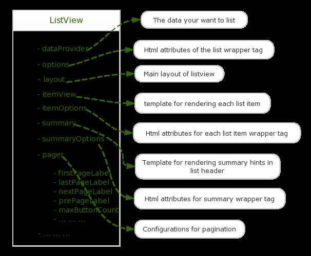 Yii2 ListView Example | CodeVoila