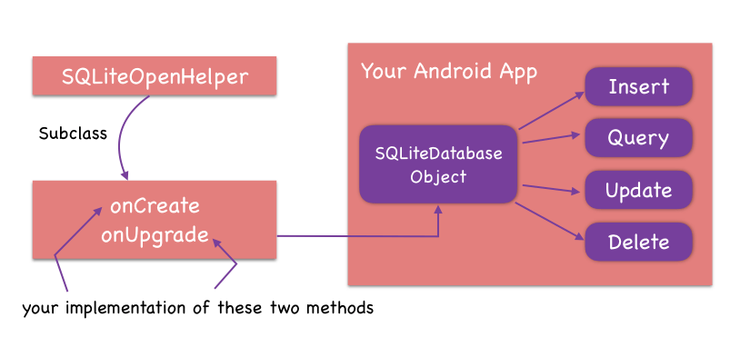 Android Tutorial: SQLite Database | CodeVoila