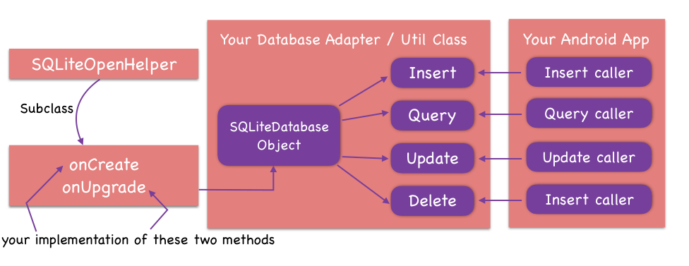 Android Tutorial: SQLite Database | CodeVoila