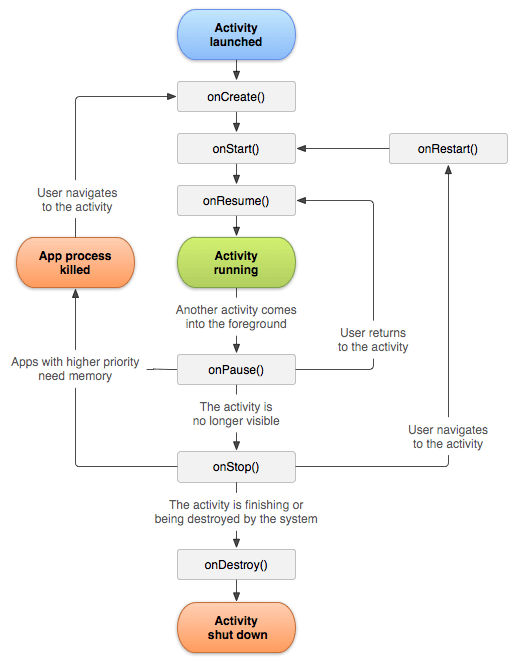 android-activity-lifecycle-official