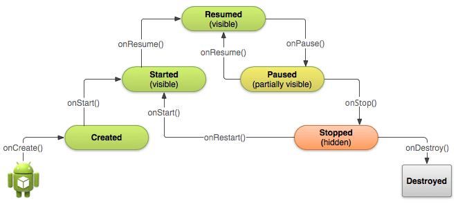 android-activity-lifecycle-states