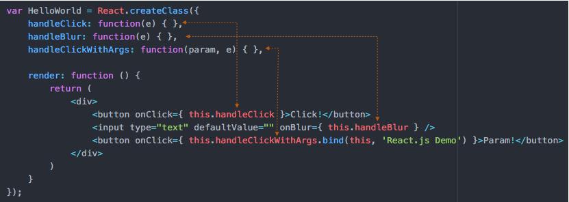 React js Tutorial: Events | CodeVoila