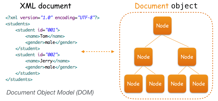 Document_Object_Model_DOM