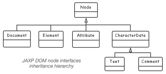 JAXP_DOM_node_interfaces_inheritance_hierarchy
