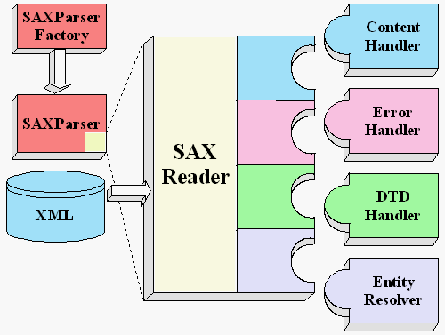 architecture_of_SAX_parser