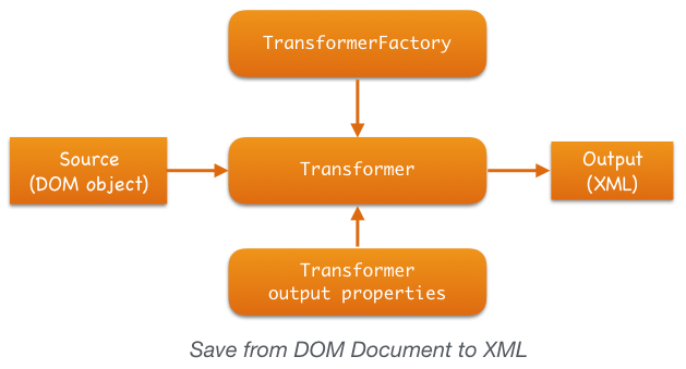 transformer_save_DOM_to_XML